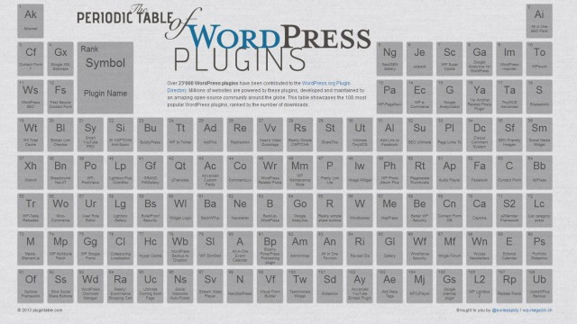 Wordpress Periodic Table